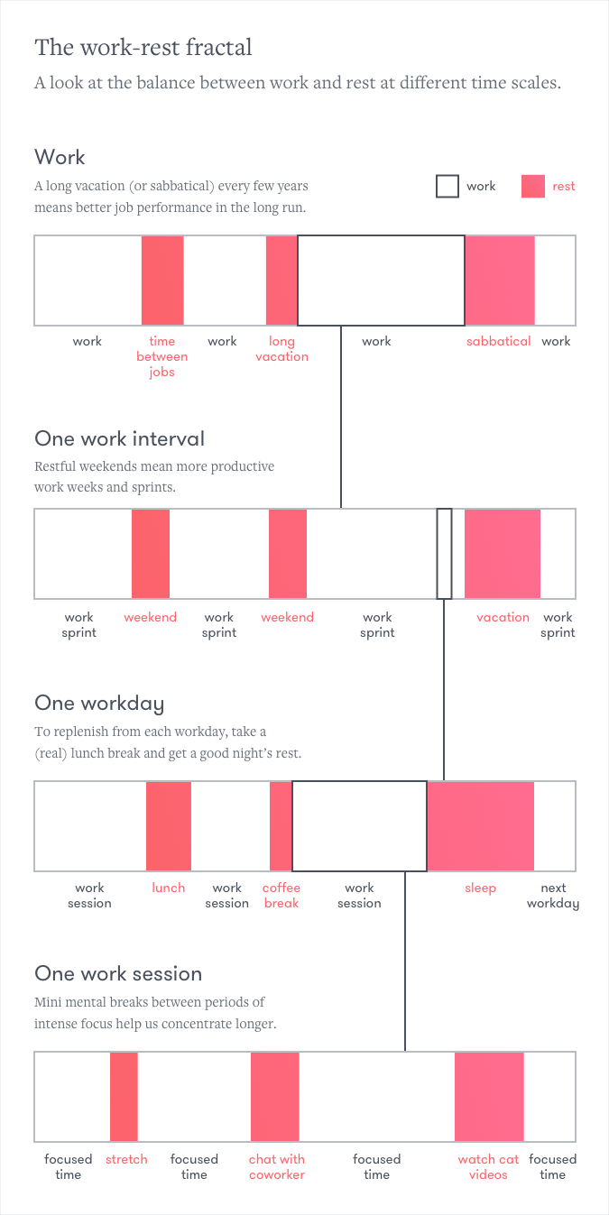 Work-life balance strategies at different time scales.